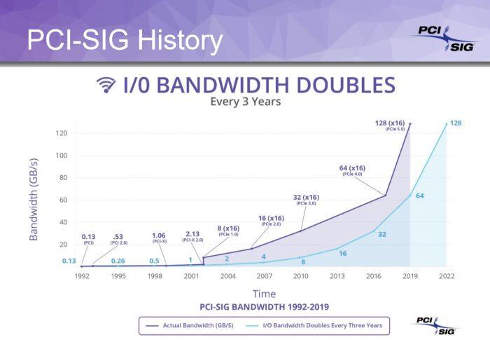 PCI Express - evolução