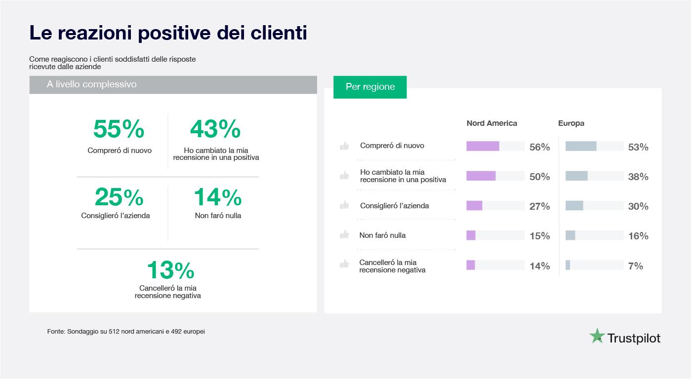 Cosa spinge i consumatori a lasciare una recensione negativa?