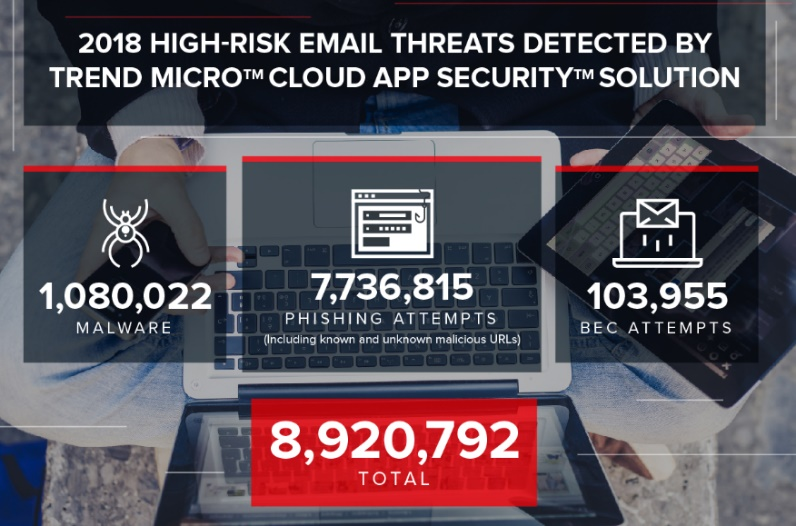 Bloccate 9 milioni di minacce indirizzate a Office 365
