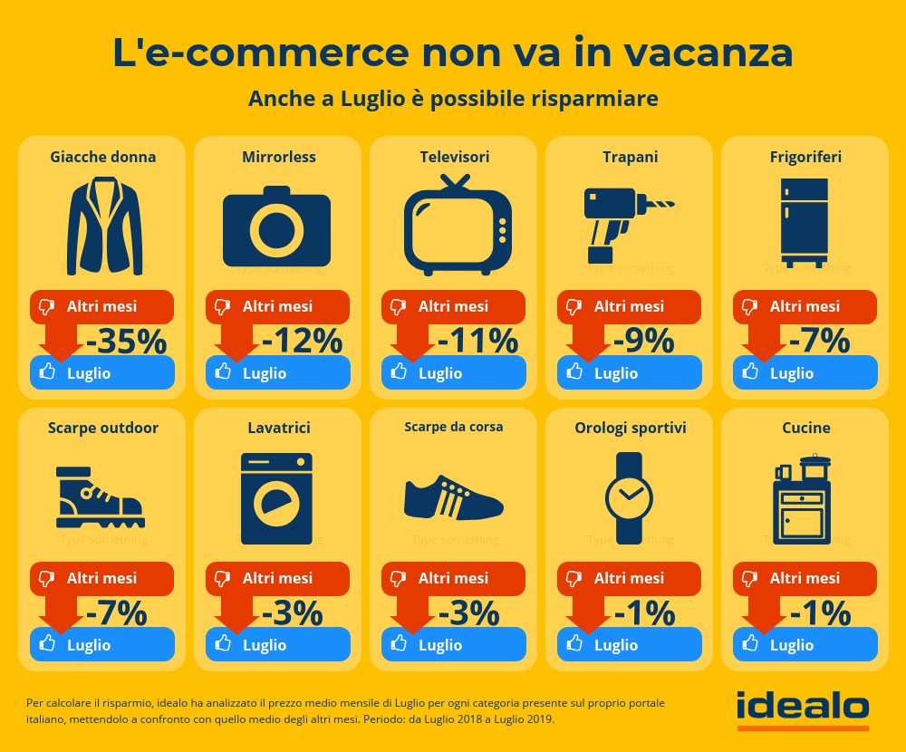 Lo stato dell'e-commerce in estate