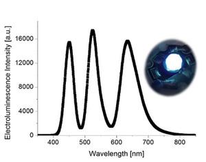Espectro de luz blanca del BioLED (a la derecha) mostrando su calidad al poseer una componente similar para el azul (emisión a 450 nm), el verde (520 nm) y el rojo (630 nm). / M. D. Weber/University of Erlangen-Nuremberg