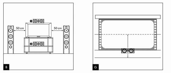 posizionamento frontale [Guida] Posizionamento casse Home Theatre 5.1