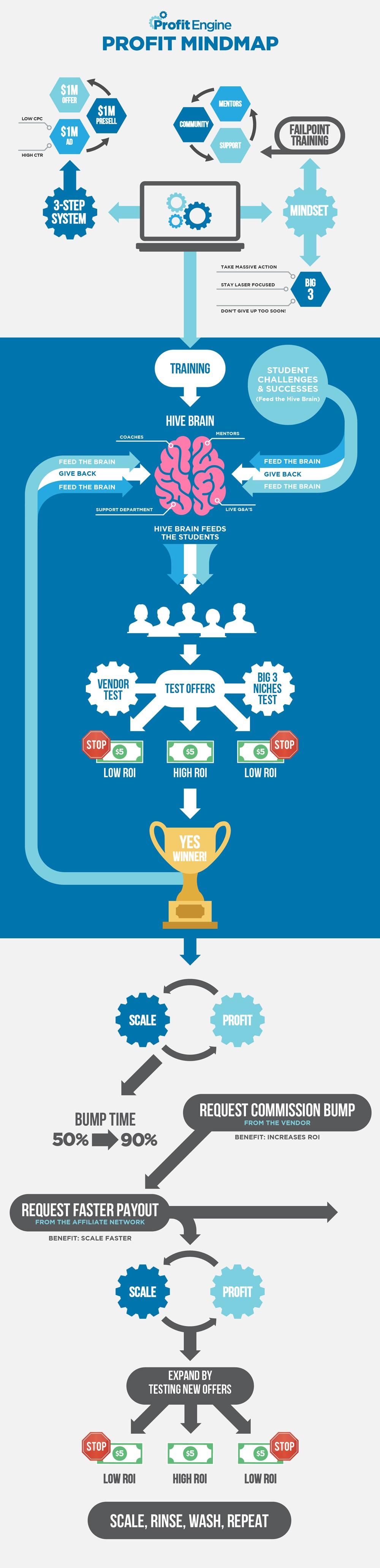 How Profit Engine Work
