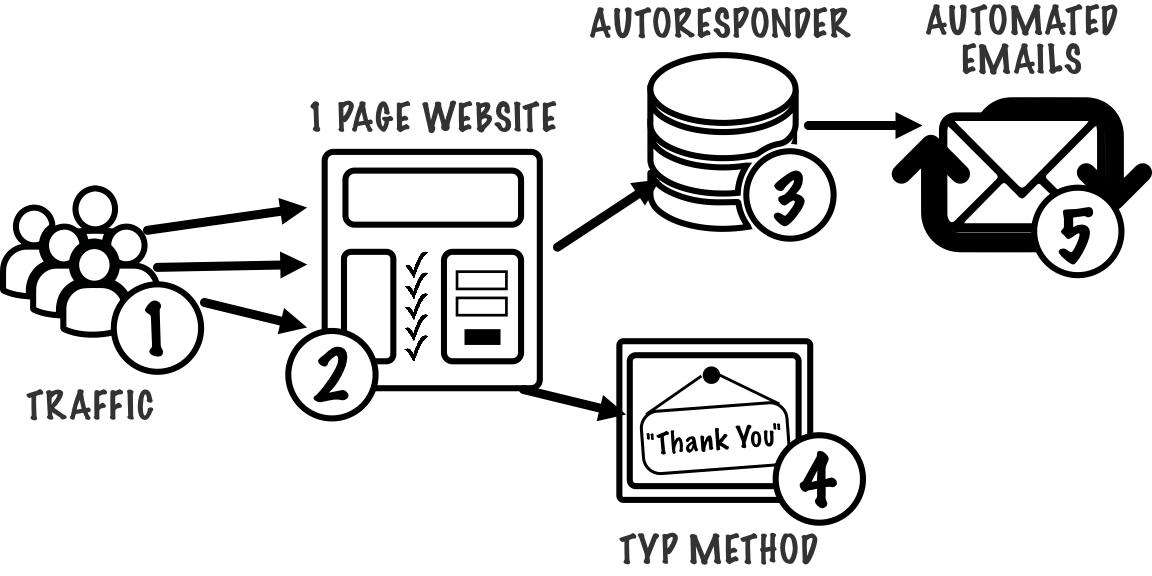 Inbox Blueprint Method