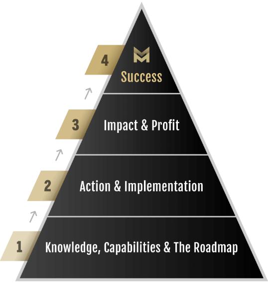 Knowledge Broker Blueprint cost