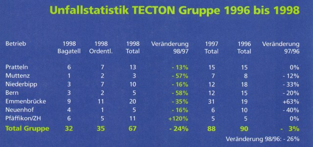 Unfallstatistik 1996 - 1998