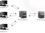 Proxy-Server-Definition and Working