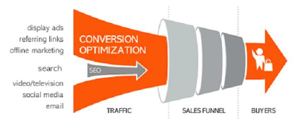 Conversion Funnel Optimization