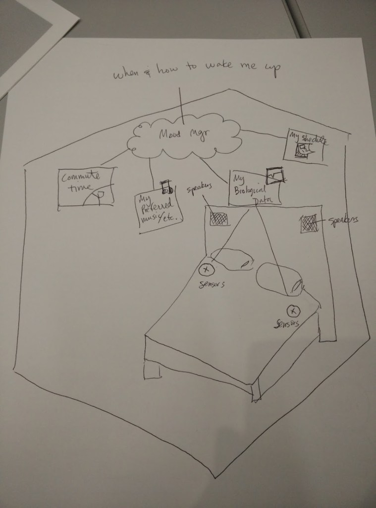 Hand drawn sketch of a connected home with Sleep Conductor