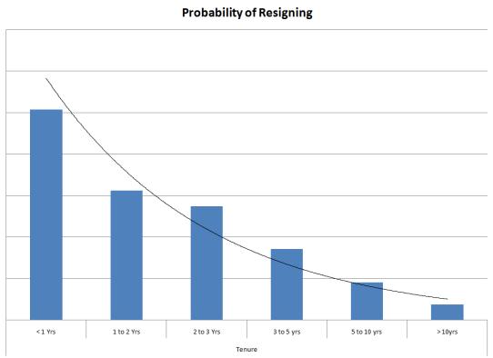 Probability_of_Resigning