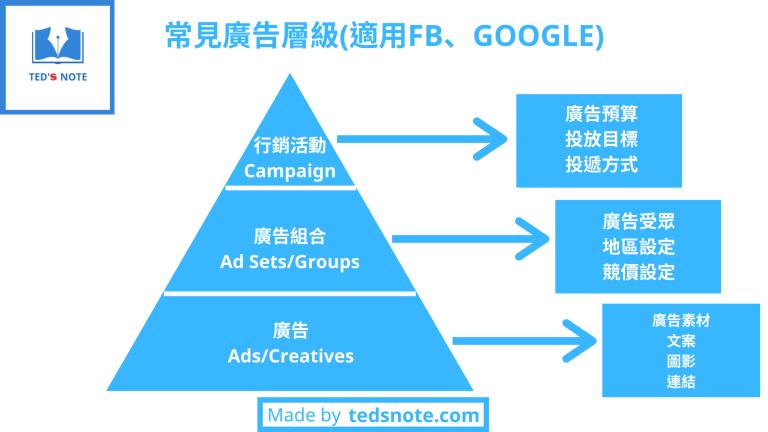 常見廣告層級架構與對應功能 by tedsnote.com