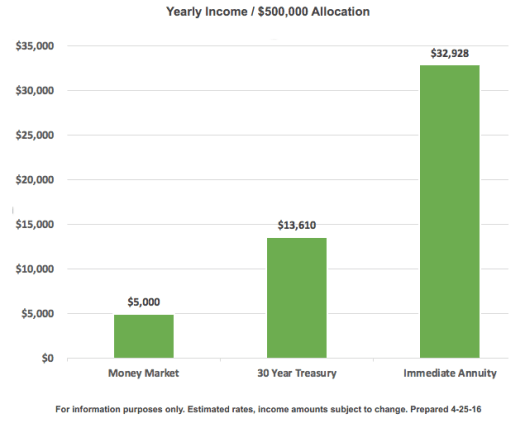 Yearly income $500,000 allocation