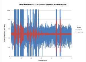 Test01_Chart01