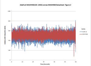 Test02_Chart01
