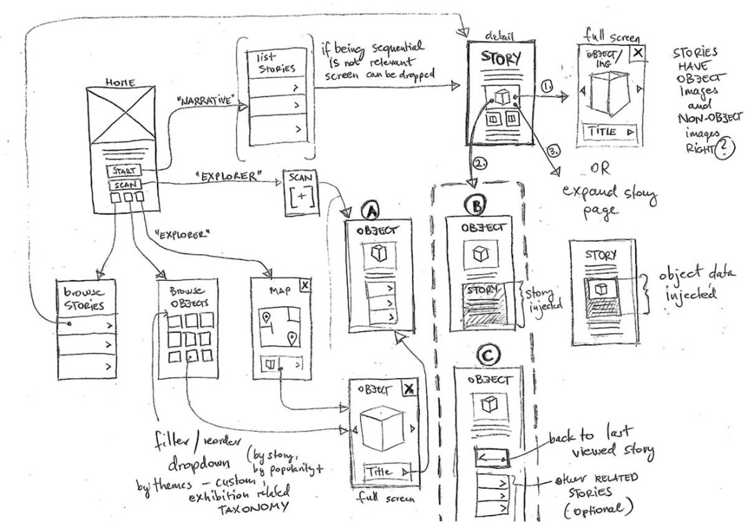 Wireframing Apps Example