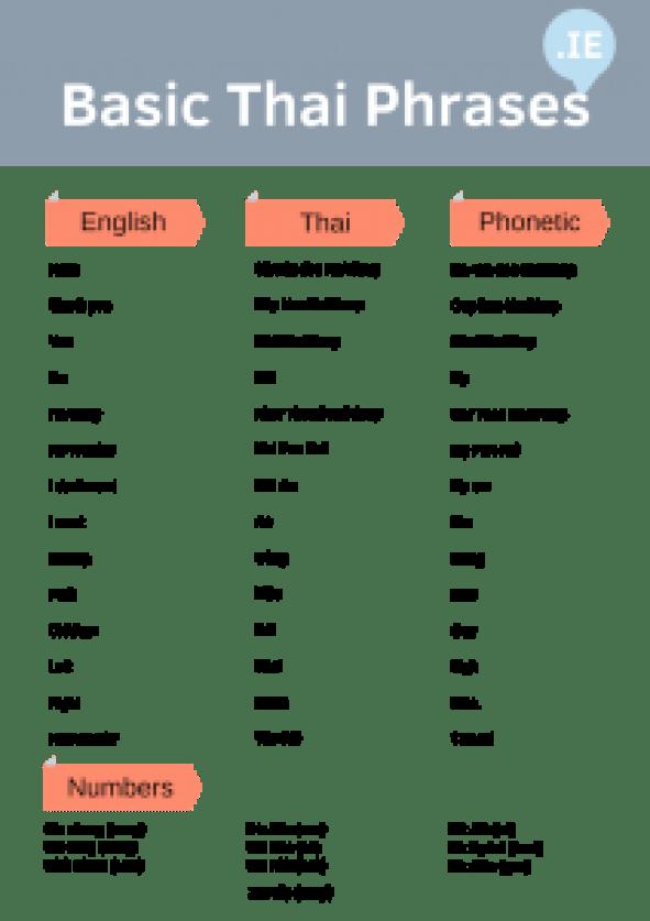 Key Phrases in Thai