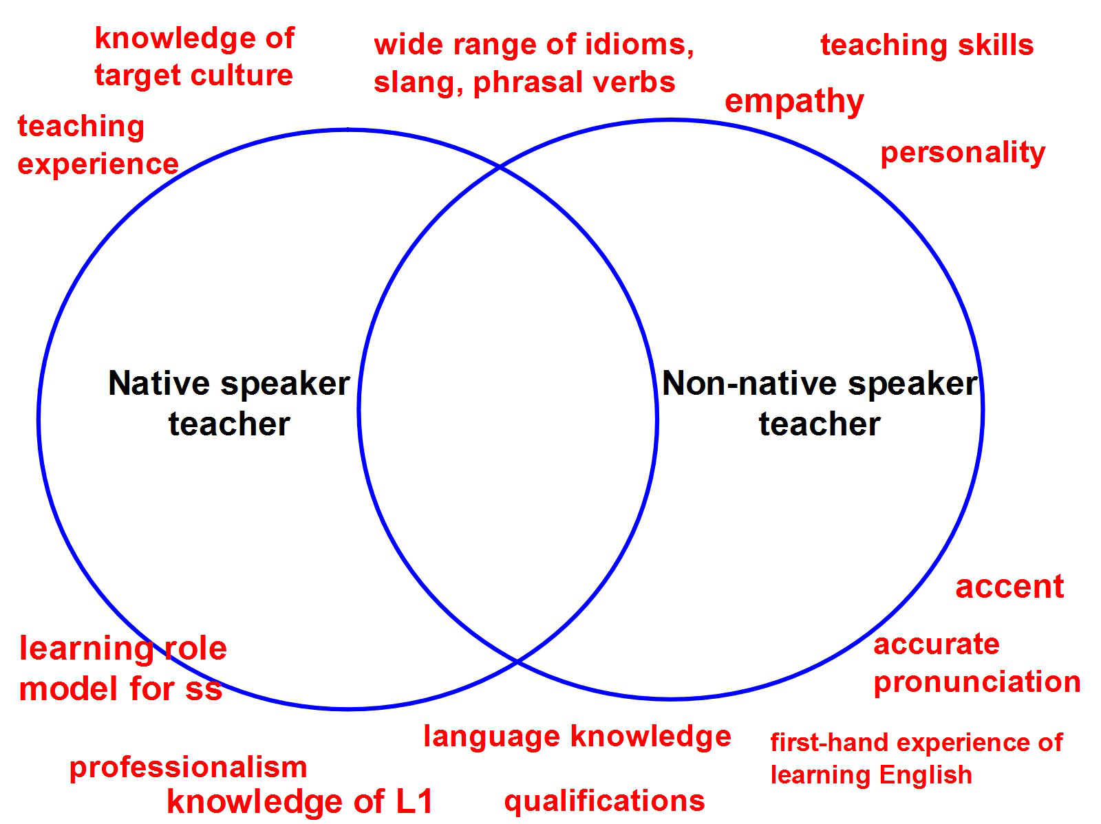 venn diagram language rome fontanacountryinn com