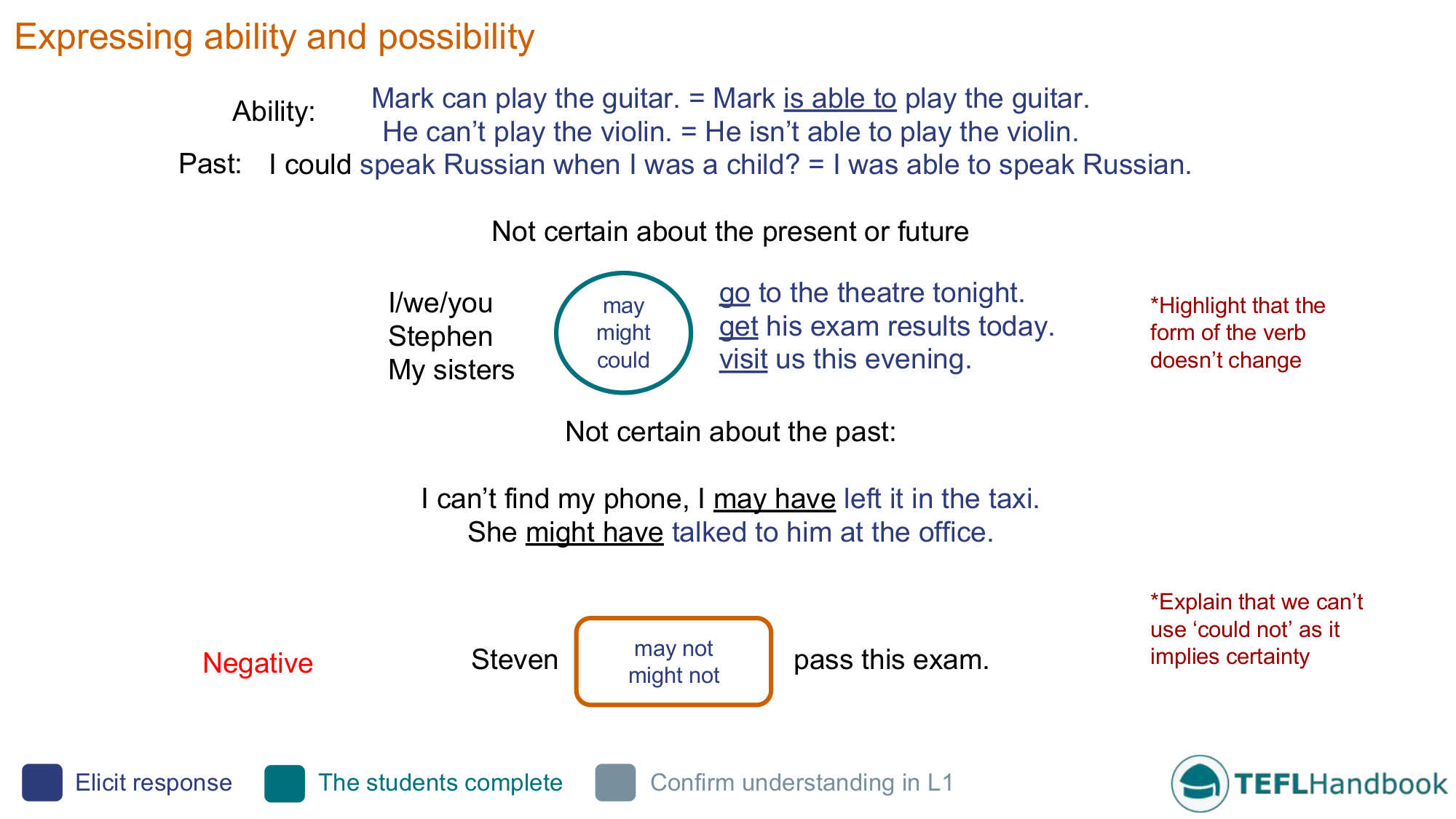 Expressing Ability And Possibility Efl