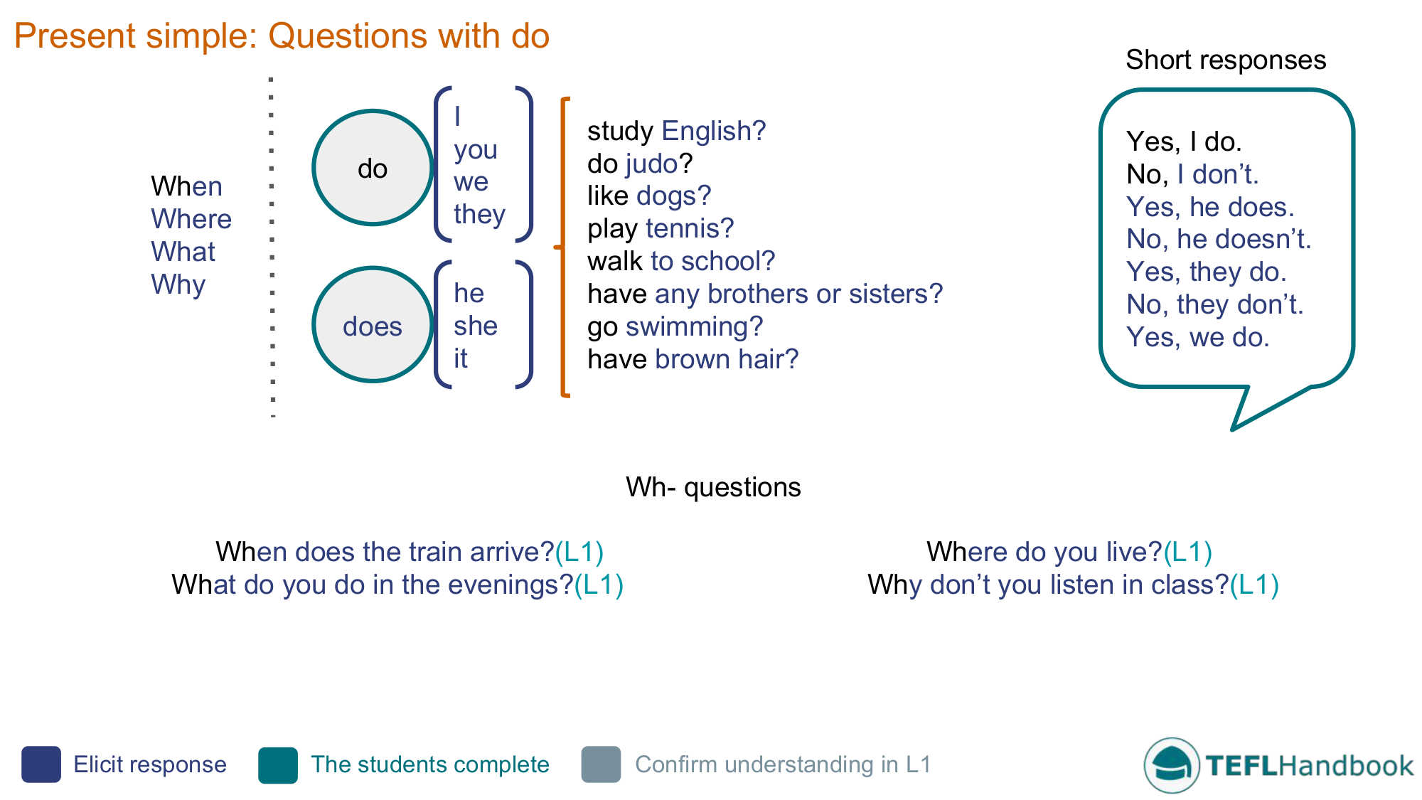 Questions With Do Efl