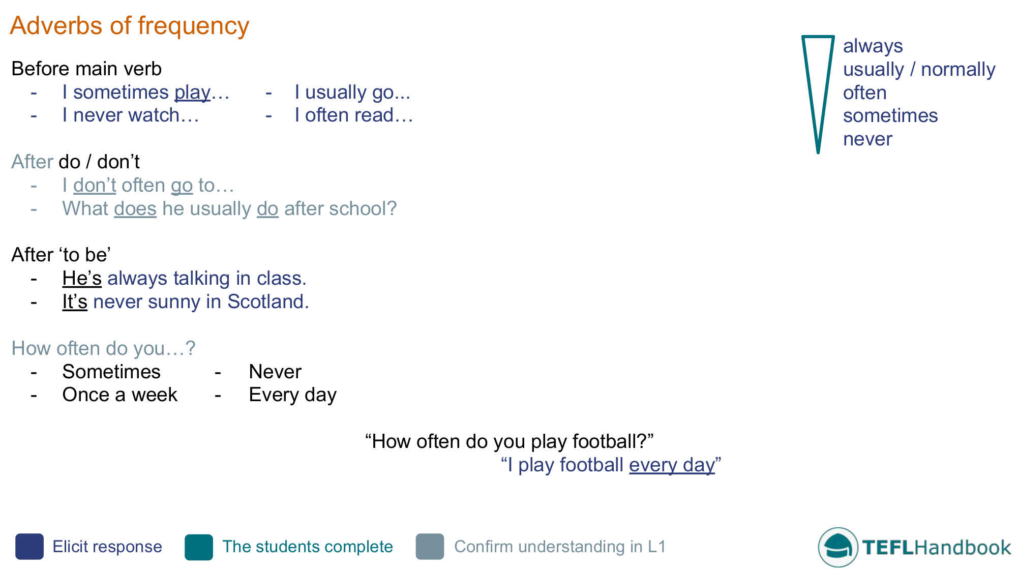 Adverbs Of Frequency Efl