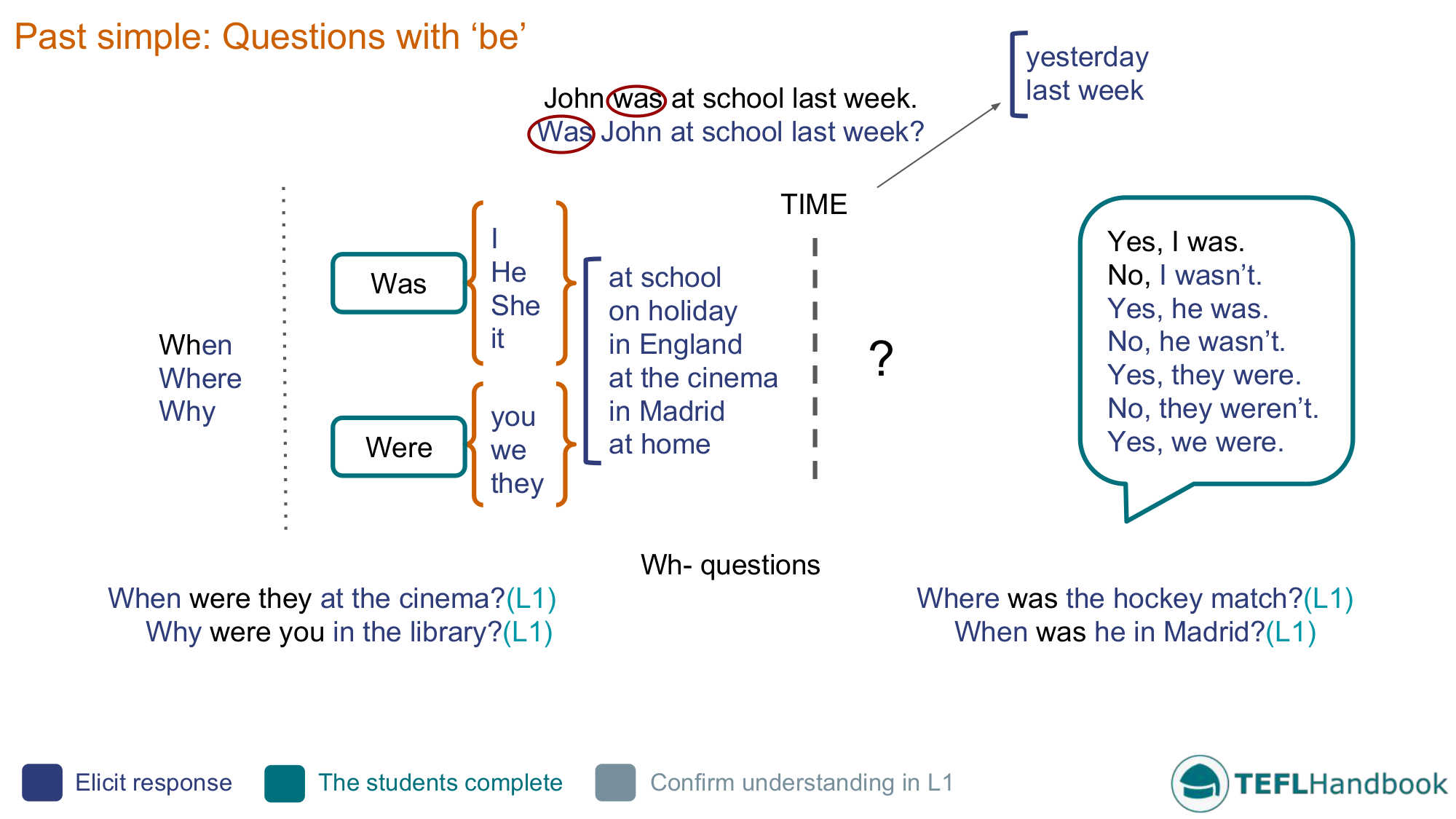 Past Simple Questions With Be Efl