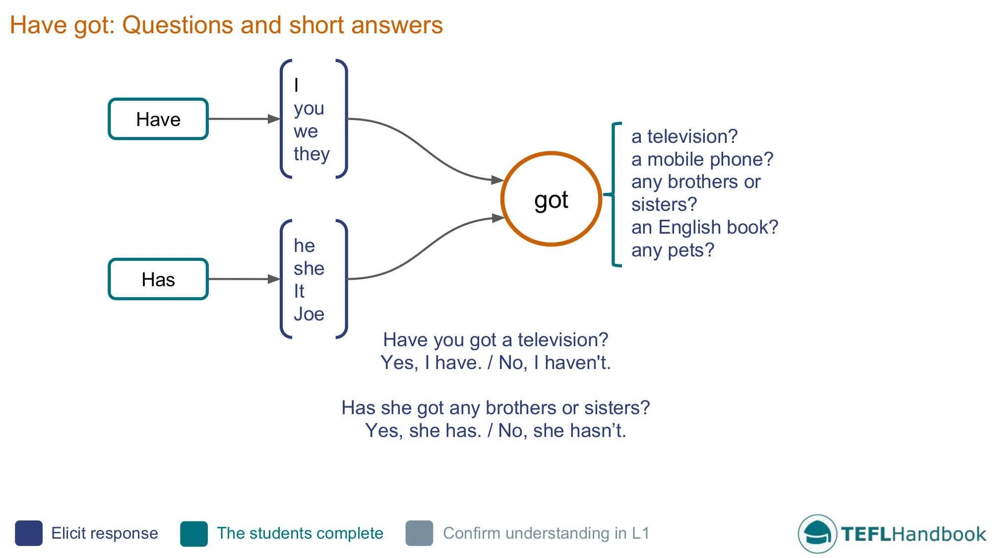 Have Got Questions Efl
