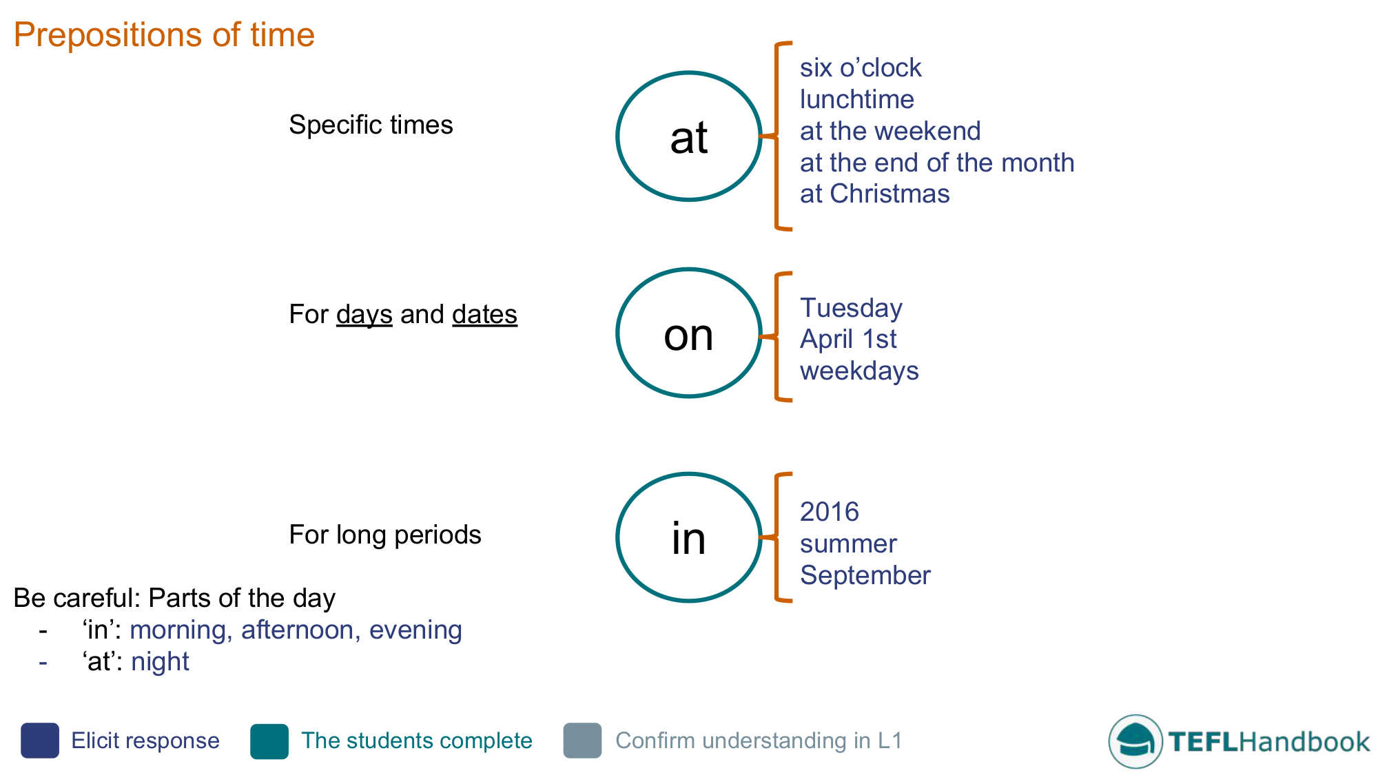 Prepositions Of Time Efl