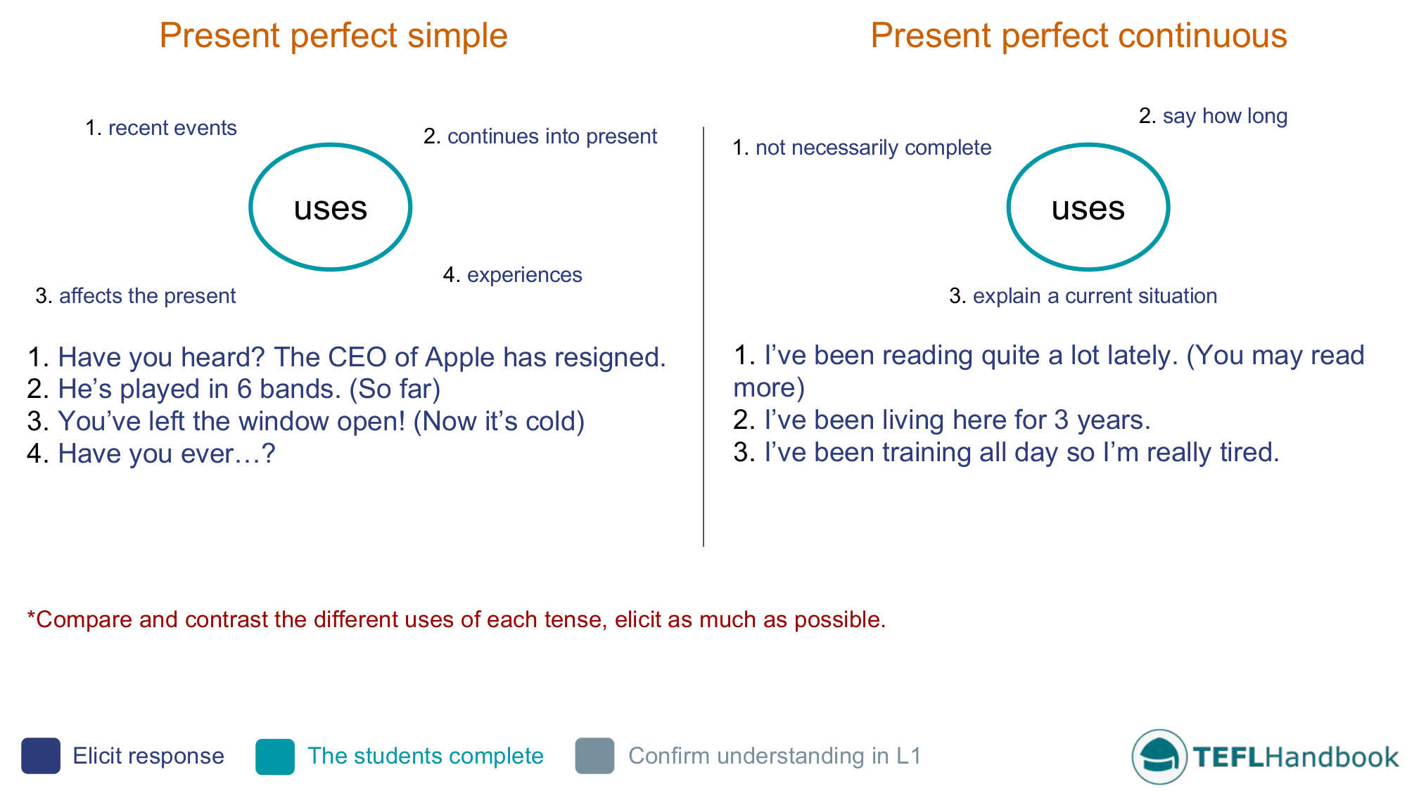 Teaching The Present Perfect Simple And Continuous