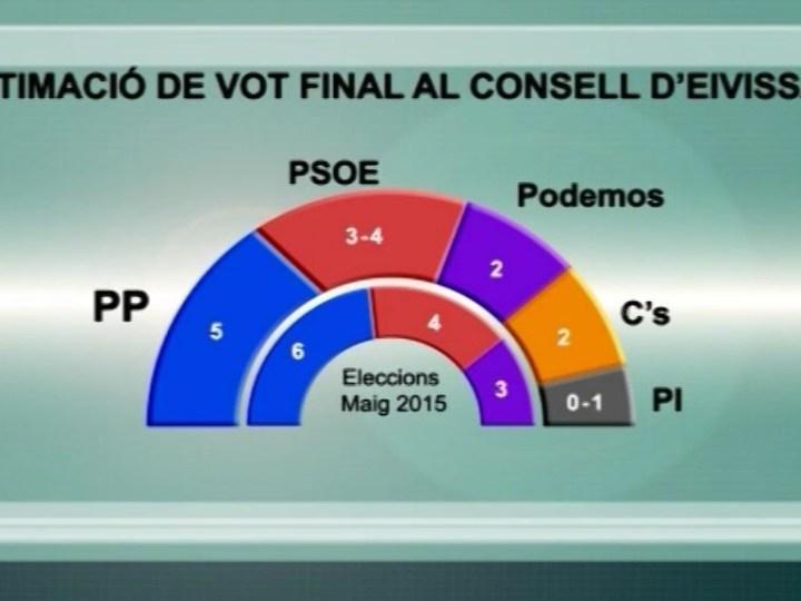 06/11 Si avui es celebressin eleccions, l'esquerra perdria el govern si el Pi donés suport a PP i Ciutadans