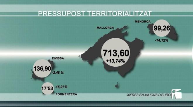 07/11/2019 El Govern Balear treu la tisora i retallarà 50 milions els comptes