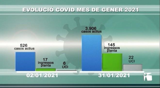 01/02/2021 Gener acaba amb 24 morts amb Covid