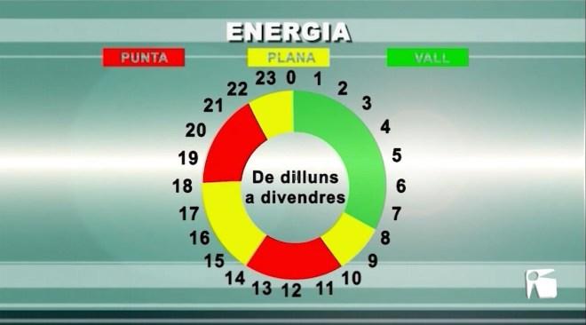 31/05/2021 Canvis en les tarifes de l'electricitat