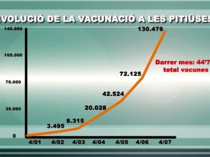 05/07/2021 Últim mes de rècord en la vacunació