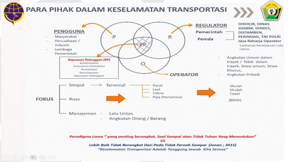 Pihak dalam keselamatan transportasi