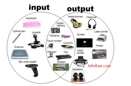 perangkat input pada komputer
