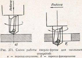 схема работы сверла-фрезы