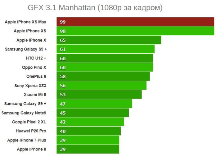GFX 3.1 Manhattan (1080p)