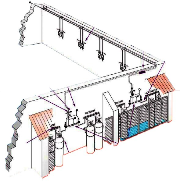 Instalatii distributie gaze medicale si industriale instalatie transport gaze laborator transport gaze medicale