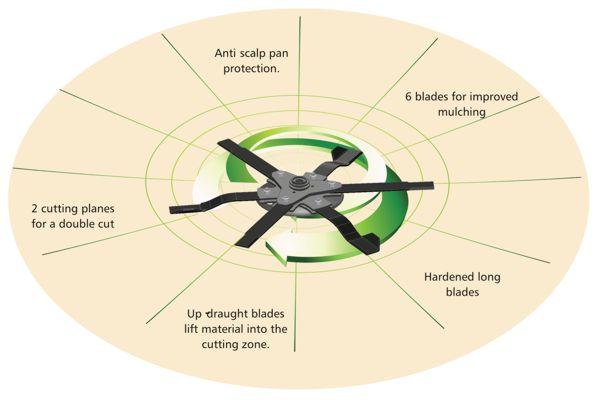 Ротор с 6-ю ножами