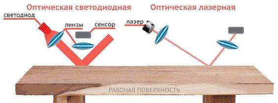 Microcircuit क्रमिक रूप से, फ़्रेम द्वारा फ़्रेम, प्राप्त छवियों का विश्लेषण करता है और उन्हें कर्सर निर्देशांक में परिवर्तन में परिवर्तित करता है।