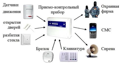 GSM signalizatsiia foto 4