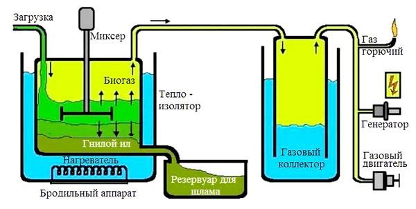 Biogazovye ustanovki foto 3