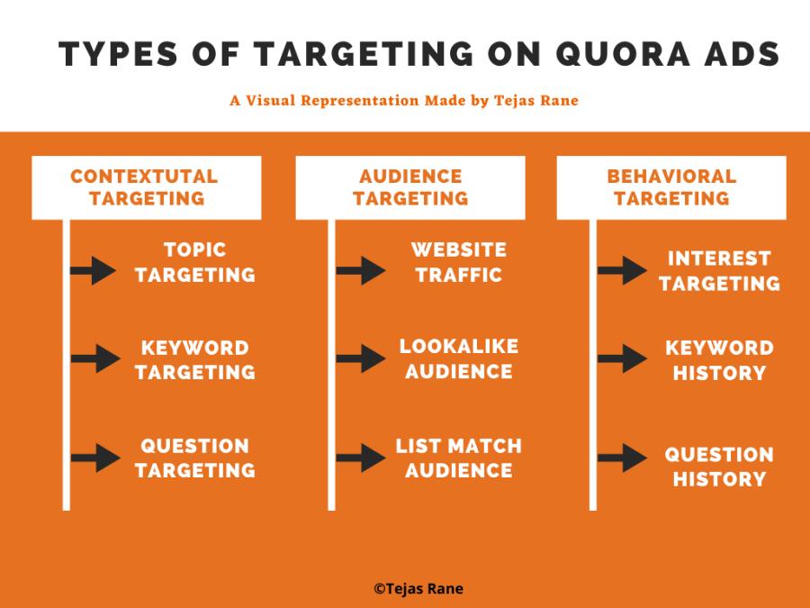 quora ads targeting