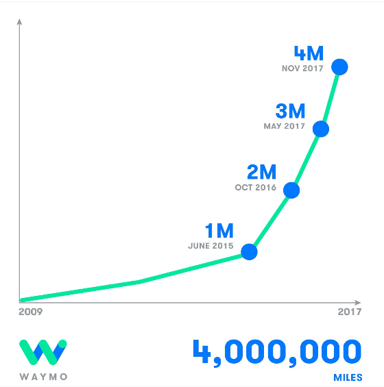 Waymo Reaches 4 Million Self-Driven Miles