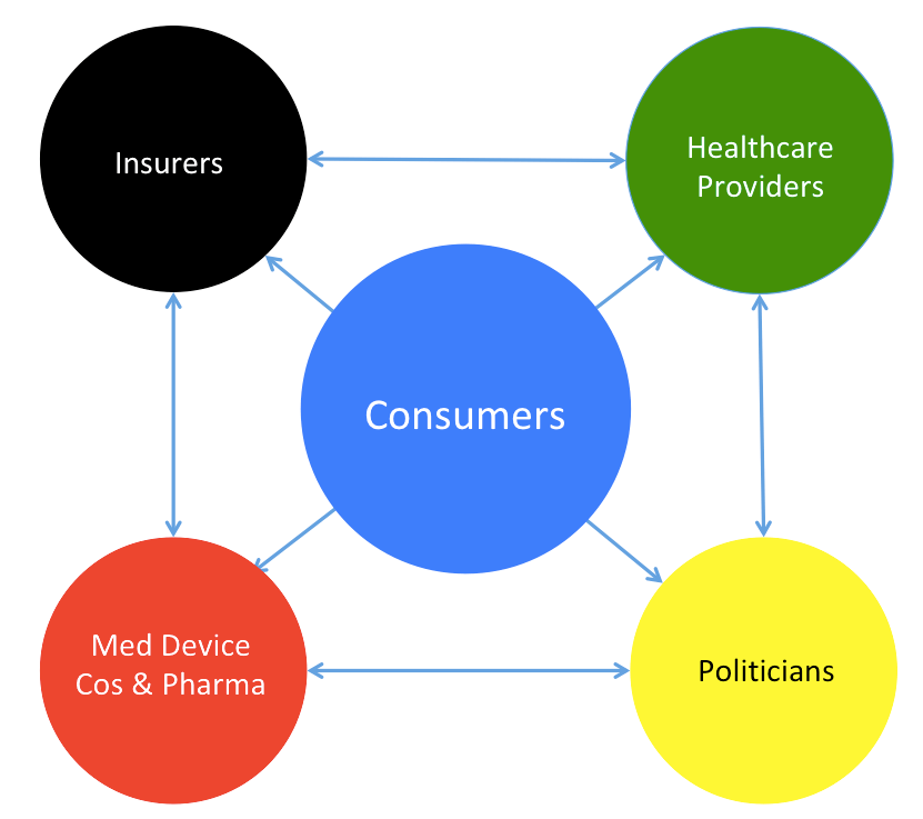 "Healthcare Is Broken. A Consumer-Driven Healthcare System Is the Answer.<span class=""badge-status"" style=""background:red"">Premium</span>"