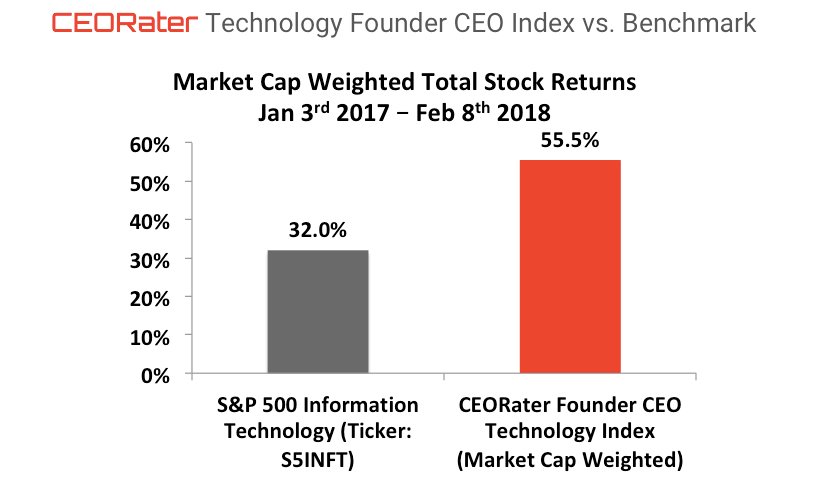 Technology Companies Led by Founder CEOs Outperform the Benchmark