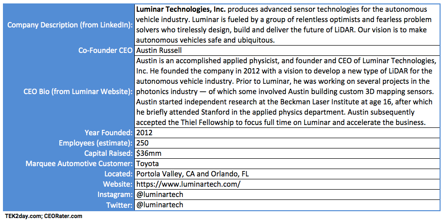 Luminar Technologies Summary