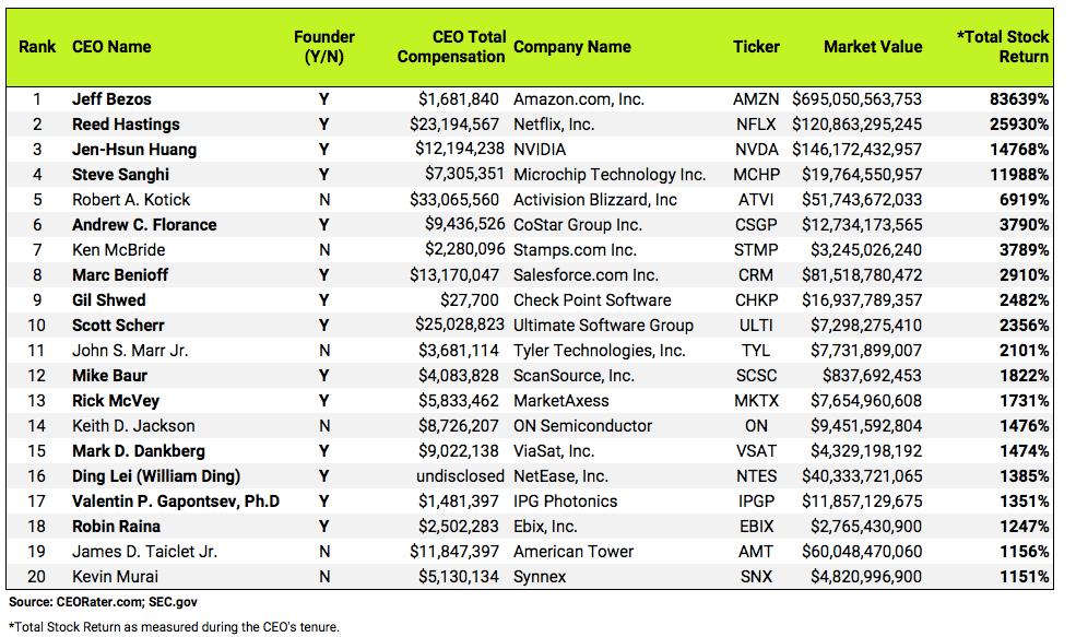 Top 20 CEOs TSR