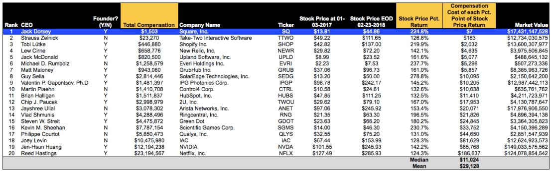 Top Value Tech CEOs Pic