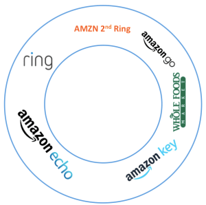 AMZN 2nd Ring